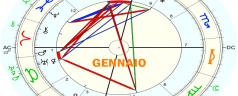 Pronóstico astrológico enero 2021