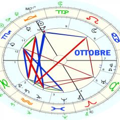 Pronóstico astrológico octubre 2021