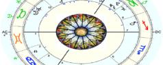 Pronóstico astrológico febrero 2020