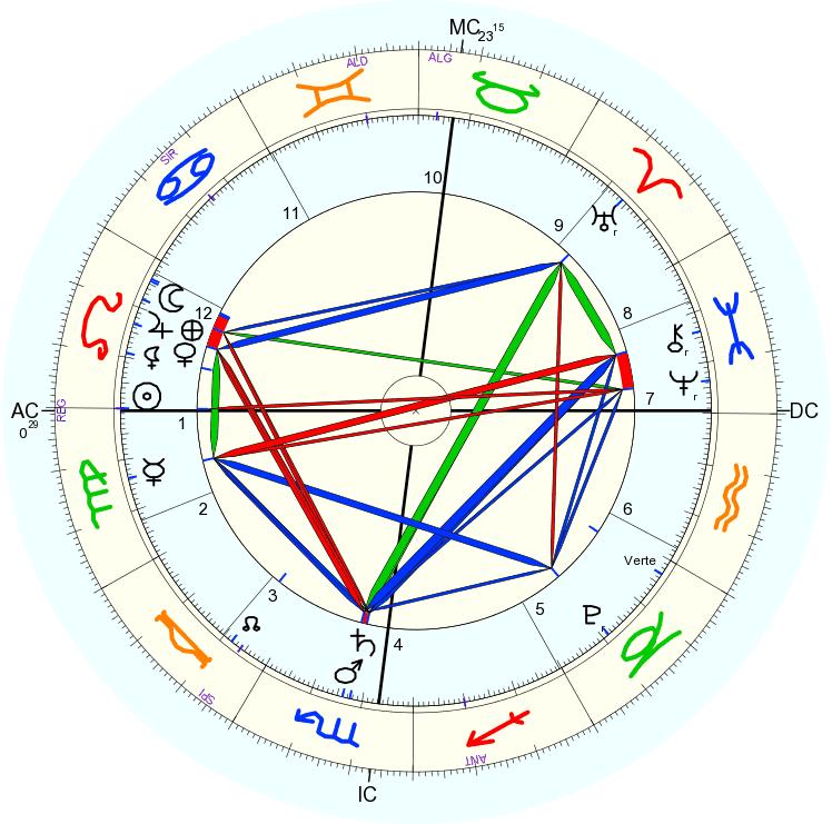 Pronóstico astrológico para agosto 2014