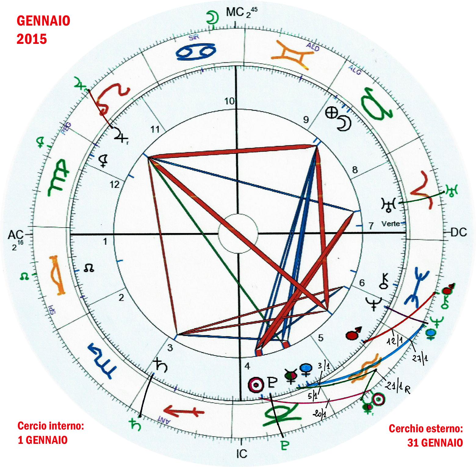 Pronóstico astrológico para enero 2015