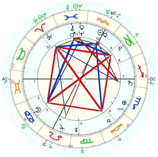 Pronóstico astrológico para febrero 2015