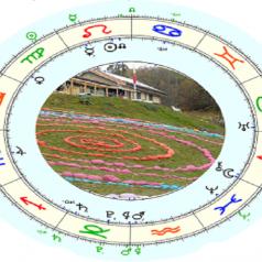Pronóstico astrológico para agosto de 2018