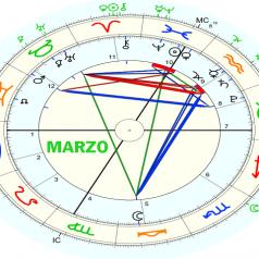 Pronóstico astrológico marzo 2021