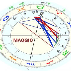 Pronóstico astrológico mayo 2021