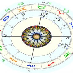 Pronóstico astrológico, mayo 2020