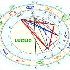 Pronóstico astrológico, julio 2021