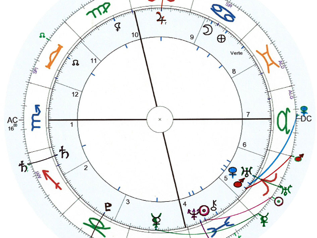 Pronóstico astrológico para marzo 2015