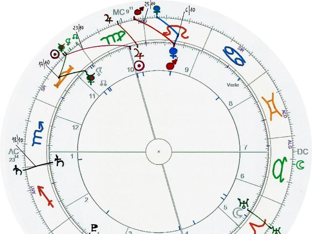 Pronóstico astrológico para Septiembre 2015