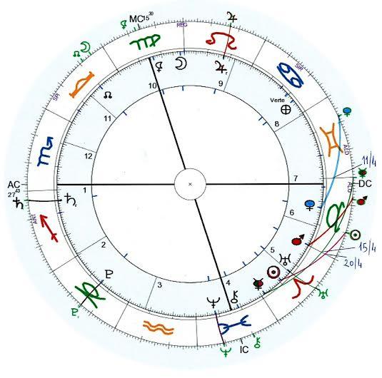 Pronóstico astrológico para abril 2015