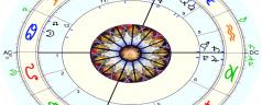 Pronóstico astrológico, abril 2020